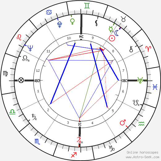 Thomas Bibb Hayward birth chart, Thomas Bibb Hayward astro natal horoscope, astrology