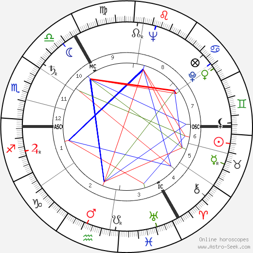 Ursula Thiess astro natal birth chart, Ursula Thiess horoscope, astrology