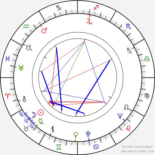 Virginia Vincent день рождения гороскоп, Virginia Vincent Натальная карта онлайн