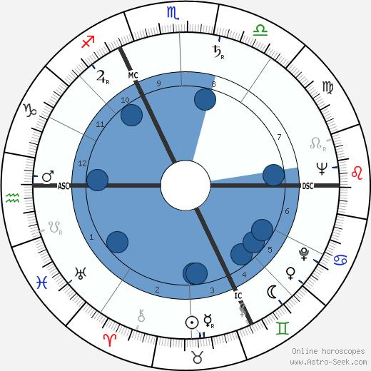 Yves Bescond wikipedia, horoscope, astrology, instagram