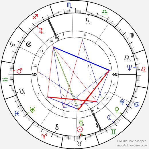 Yves Bescond tema natale, oroscopo, Yves Bescond oroscopi gratuiti, astrologia