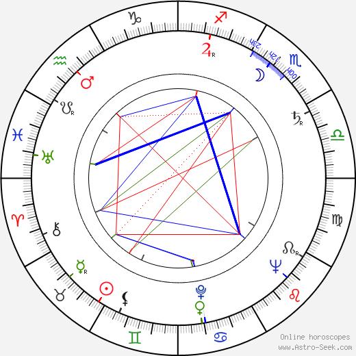 Z. Belaya birth chart, Z. Belaya astro natal horoscope, astrology