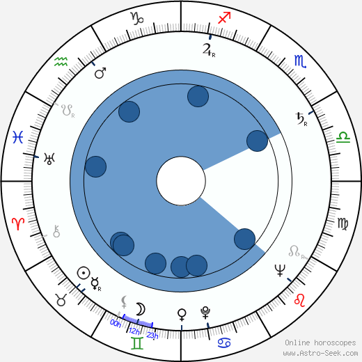 Zdeněk Procházka horoscope, astrology, sign, zodiac, date of birth, instagram