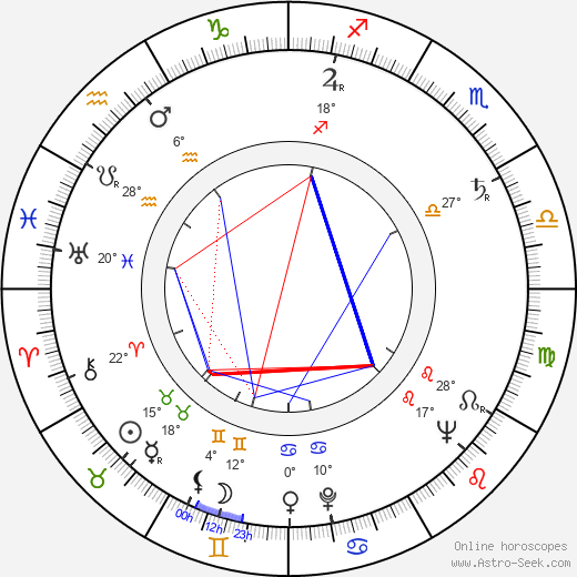 Zdeněk Procházka birth chart, biography, wikipedia 2019, 2020