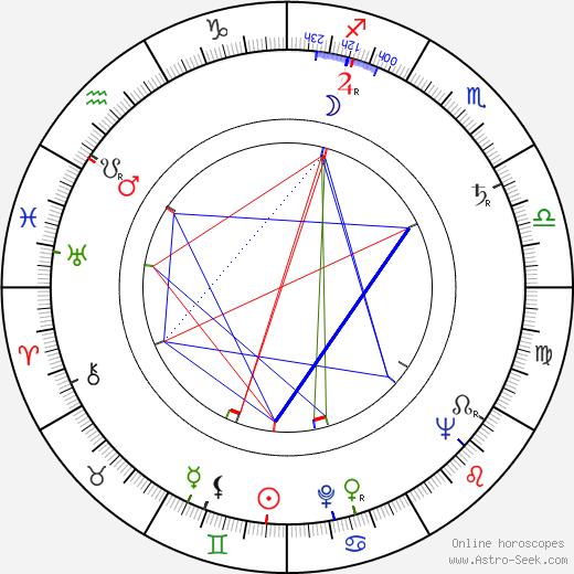 Adam Hanuszkiewicz birth chart, Adam Hanuszkiewicz astro natal horoscope, astrology