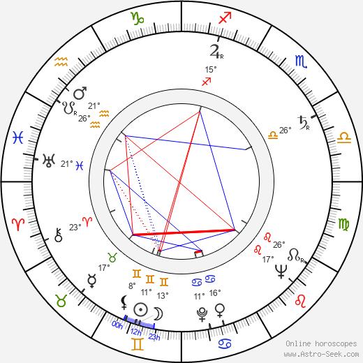 Al Ruscio birth chart, biography, wikipedia 2020, 2021