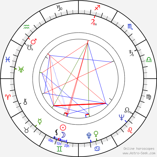 Al Ruscio birth chart, Al Ruscio astro natal horoscope, astrology