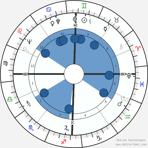 Albert Dubreucq wikipedia, horoscope, astrology, instagram