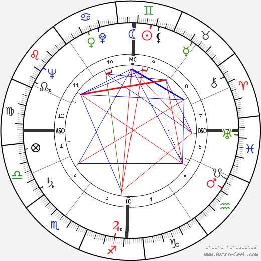 Albert Dubreucq tema natale, oroscopo, Albert Dubreucq oroscopi gratuiti, astrologia