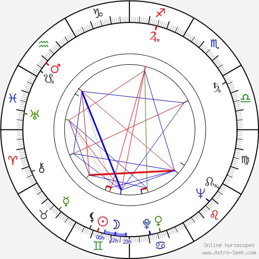 Amalia Aguilar день рождения гороскоп, Amalia Aguilar Натальная карта онлайн