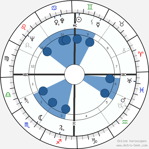 Arthur Erickson wikipedia, horoscope, astrology, instagram