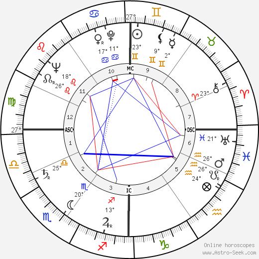 Arthur Erickson birth chart, biography, wikipedia 2018, 2019