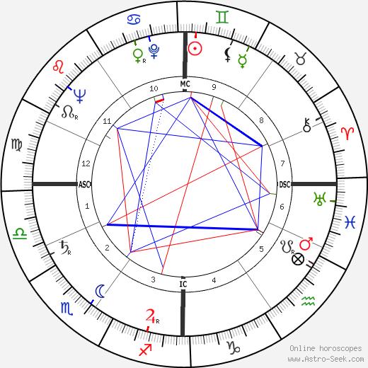 Arthur Erickson день рождения гороскоп, Arthur Erickson Натальная карта онлайн