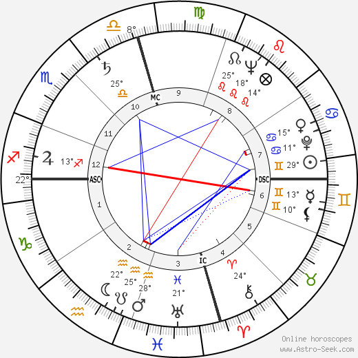 Audie Murphy birth chart, biography, wikipedia 2018, 2019