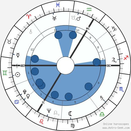 Bernard Borderie wikipedia, horoscope, astrology, instagram