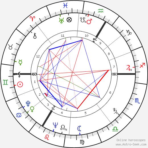 Бернар Бордери Bernard Borderie день рождения гороскоп, Bernard Borderie Натальная карта онлайн