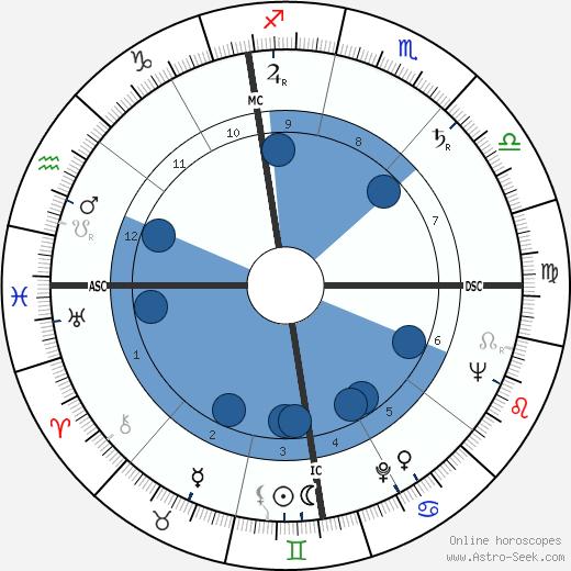 Bruno Mazza wikipedia, horoscope, astrology, instagram