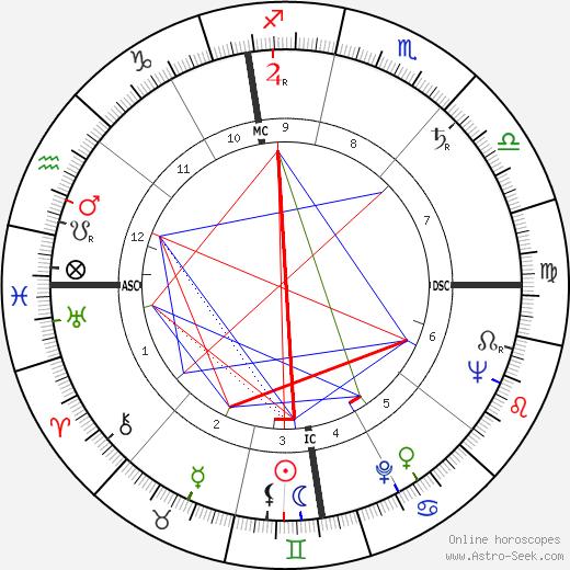 Bruno Mazza день рождения гороскоп, Bruno Mazza Натальная карта онлайн