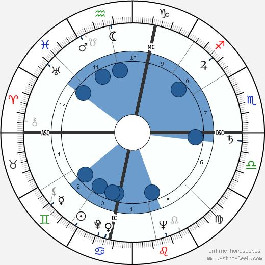 Chet Atkins wikipedia, horoscope, astrology, instagram