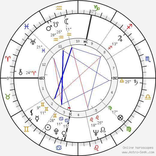 Chet Atkins birth chart, biography, wikipedia 2019, 2020
