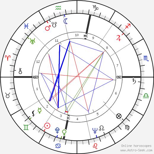 Chet Atkins astro natal birth chart, Chet Atkins horoscope, astrology