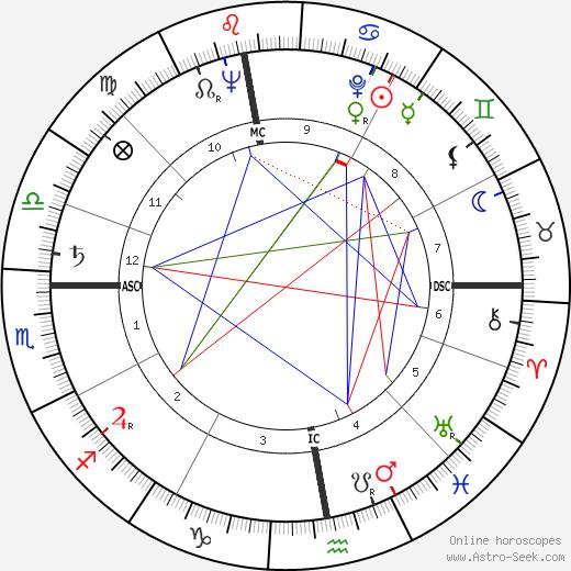 Christian Barbier день рождения гороскоп, Christian Barbier Натальная карта онлайн