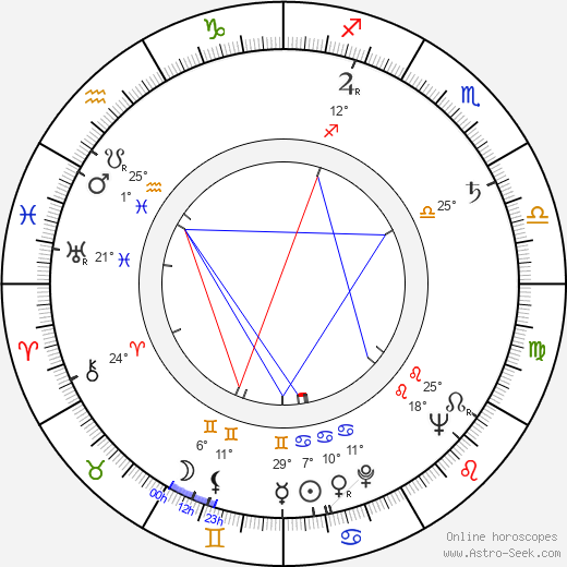 Dagmar Stříbrná birth chart, biography, wikipedia 2019, 2020