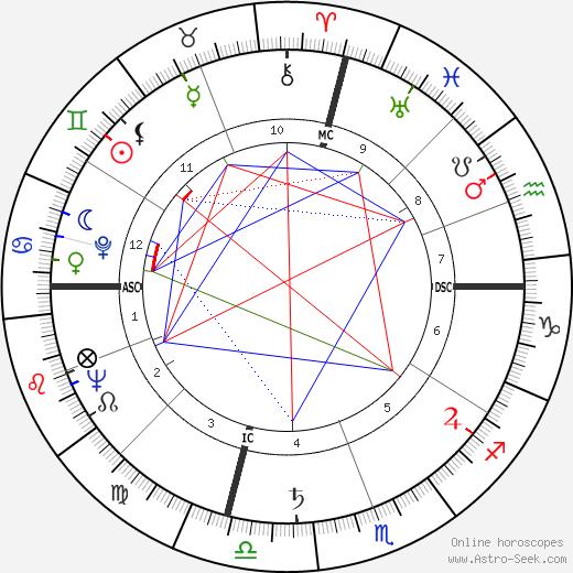 Dennis Weaver birth chart, Dennis Weaver astro natal horoscope, astrology