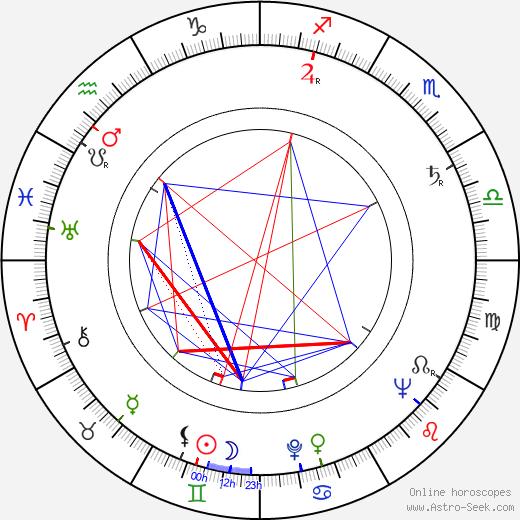 Derek Godfrey birth chart, Derek Godfrey astro natal horoscope, astrology