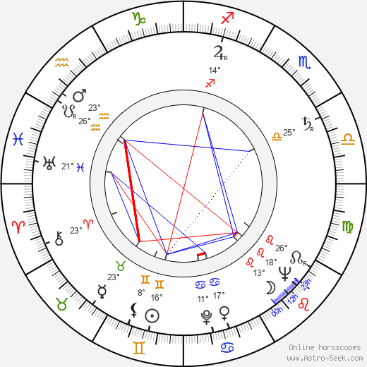 Dolores Gray birth chart, biography, wikipedia 2019, 2020
