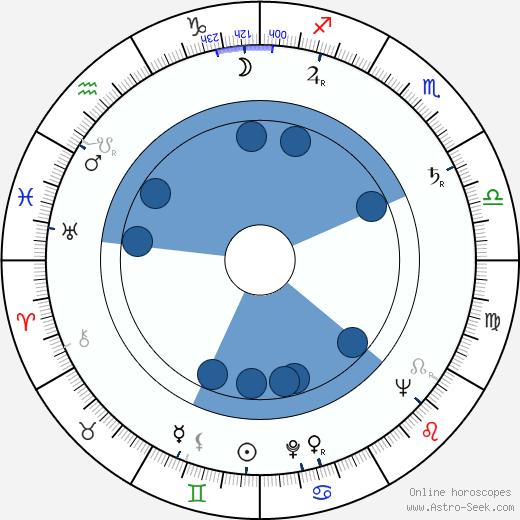 Evelyn Eaton wikipedia, horoscope, astrology, instagram