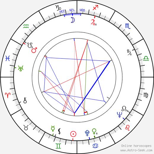 Evelyn Eaton birth chart, Evelyn Eaton astro natal horoscope, astrology