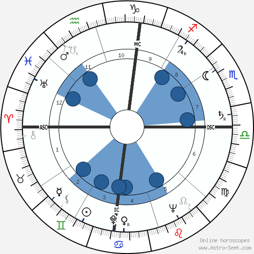 Ezer Weizman horoscope, astrology, sign, zodiac, date of birth, instagram