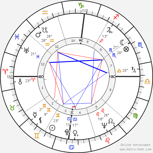 Ezer Weizman birth chart, biography, wikipedia 2019, 2020