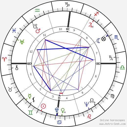 Эзер Вейцман Ezer Weizman день рождения гороскоп, Ezer Weizman Натальная карта онлайн