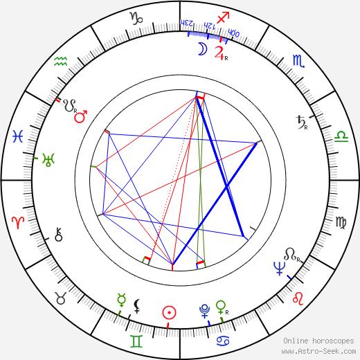 Faith Domergue astro natal birth chart, Faith Domergue horoscope, astrology