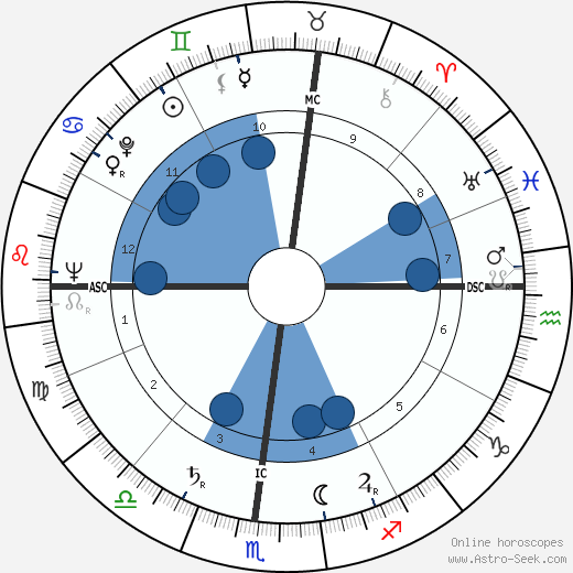 Gene Steele wikipedia, horoscope, astrology, instagram
