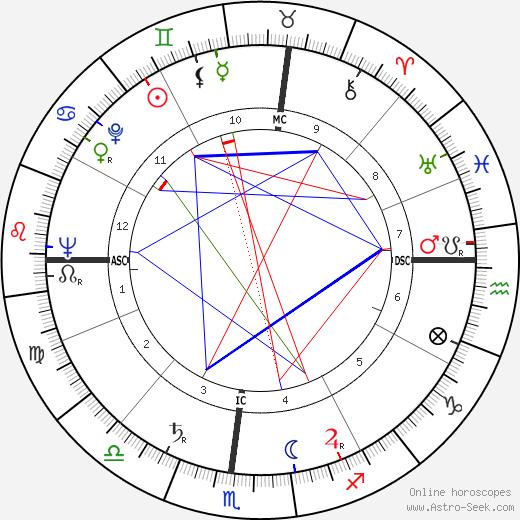 Gene Steele день рождения гороскоп, Gene Steele Натальная карта онлайн