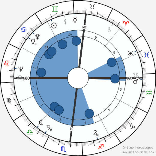 George Bush wikipedia, horoscope, astrology, instagram