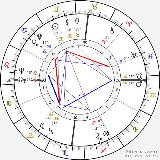 George Bush birth chart, biography, wikipedia 2018, 2019
