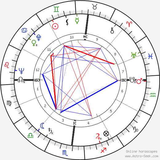 George Bush astro natal birth chart, George Bush horoscope, astrology