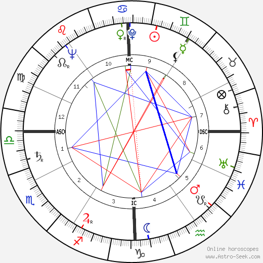 Джордж Майкен George Mikan день рождения гороскоп, George Mikan Натальная карта онлайн