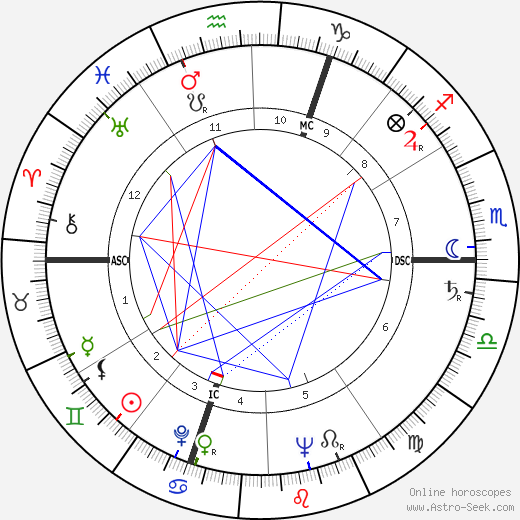 Guy Mairesse astro natal birth chart, Guy Mairesse horoscope, astrology