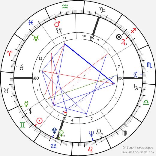 Guy Mairesse birth chart, Guy Mairesse astro natal horoscope, astrology