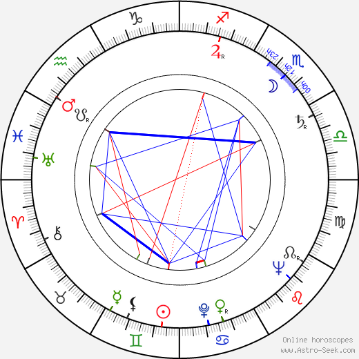 Hans Dumke birth chart, Hans Dumke astro natal horoscope, astrology