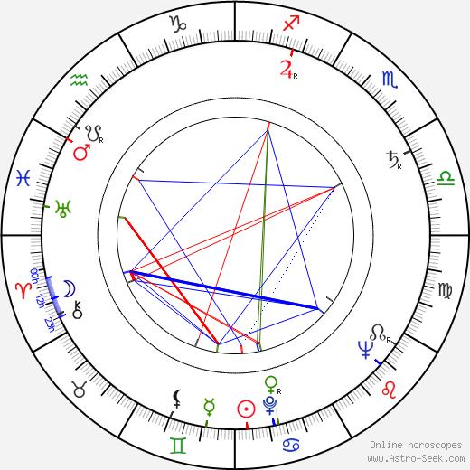 Henryk Hunko birth chart, Henryk Hunko astro natal horoscope, astrology