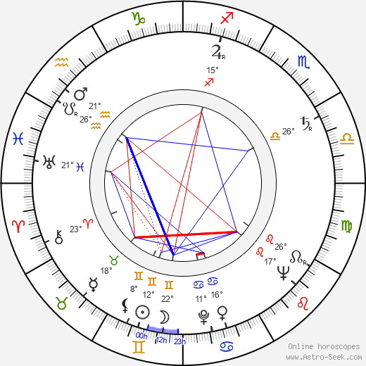 Herk Harvey birth chart, biography, wikipedia 2019, 2020