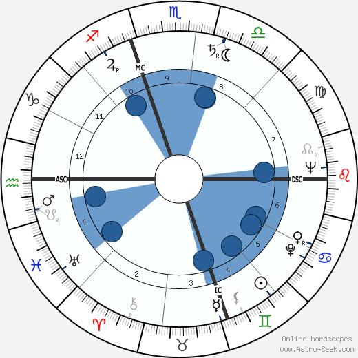 Ivan Massar wikipedia, horoscope, astrology, instagram
