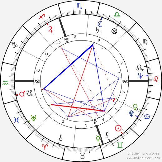 Ivan Massar день рождения гороскоп, Ivan Massar Натальная карта онлайн