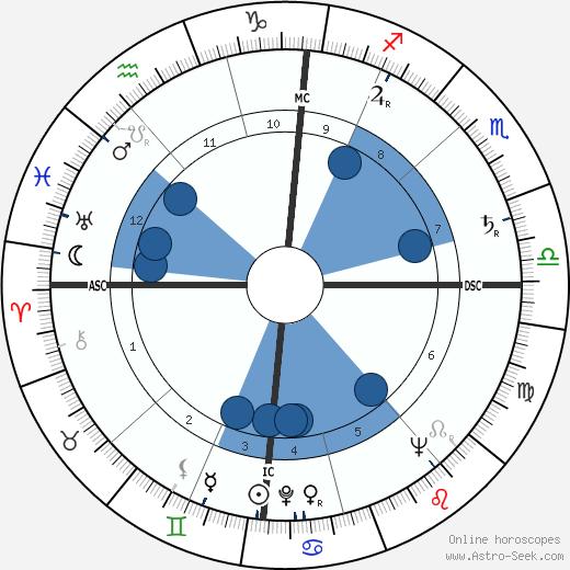 Jean Kerchbron wikipedia, horoscope, astrology, instagram